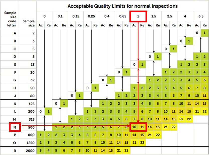 Tabla explicativa del valor AQL